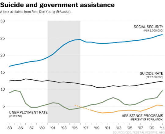 suicide and welfare chart